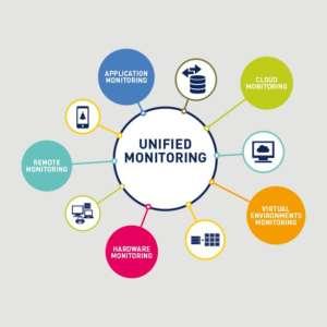 To PRTG ελέγχει tο δίκτυο σας τους servers σας τις εφαρμογές σας το cloud σας την IP τηλεφωνία σας